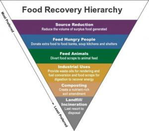 foodrecoveryhierarchynoseal12222015