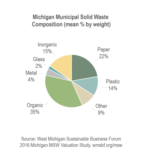 2_1_Michigan Muncipal solid waste_perc by weight_LG-01
