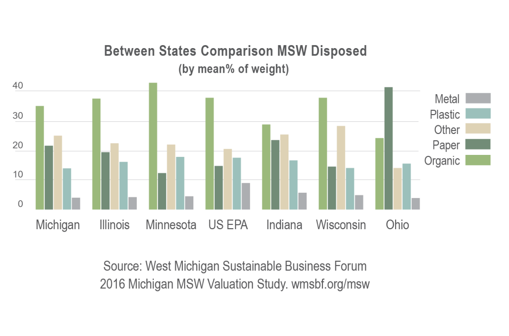 Between state comparison_MSW_LG -01