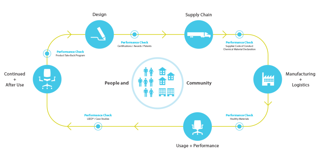 sustainability-value-stream-2013